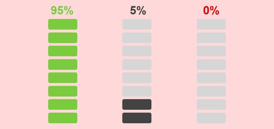 95% der Befragten würden sofort wieder an einem sozialen Teamevent teilnehmen